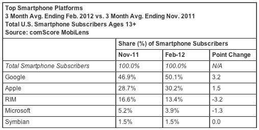 iOS installato nel 30% degli smartphone in USA