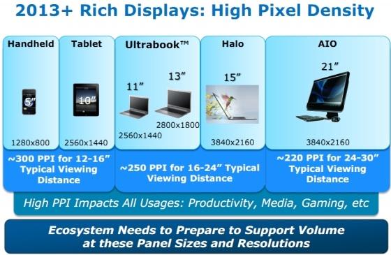 Intel immagina display Retina per i PC nel 2013