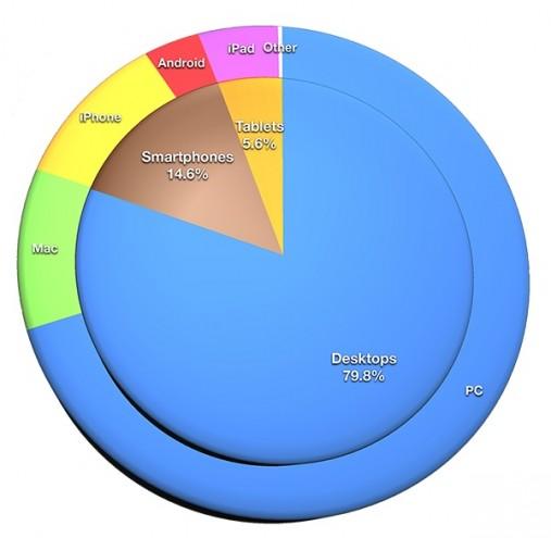 statistiche uso di internet in USA e Canada