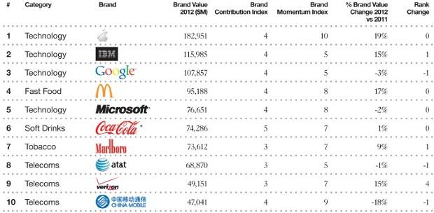 Apple e' di nuovo il brand piu' quotato secondo Millward Brown