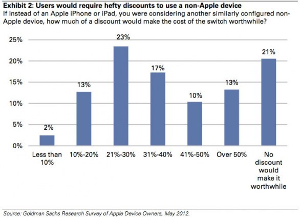 statistica su apple
