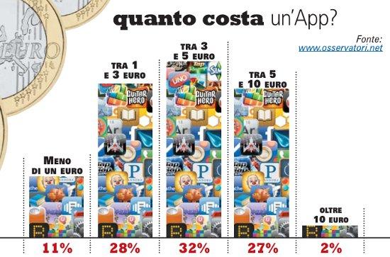 statistiche costo applicazioni app store