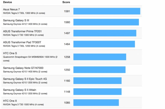 Geekbench samsung galaxy s3