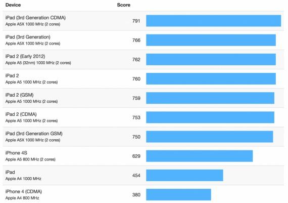 classifica velocità apple device