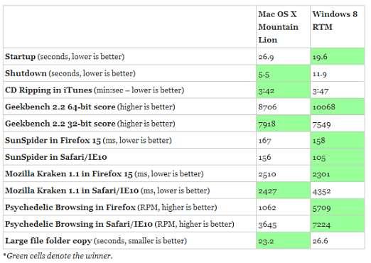 test fra windows 8 e Mountain Lion
