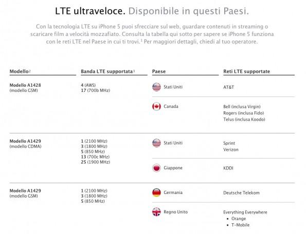frequenze supportate LTE iphone 5