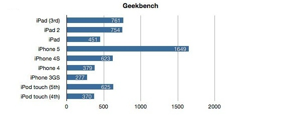 iPod Touch 5G: il benchmark