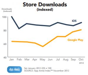 App Store downloads