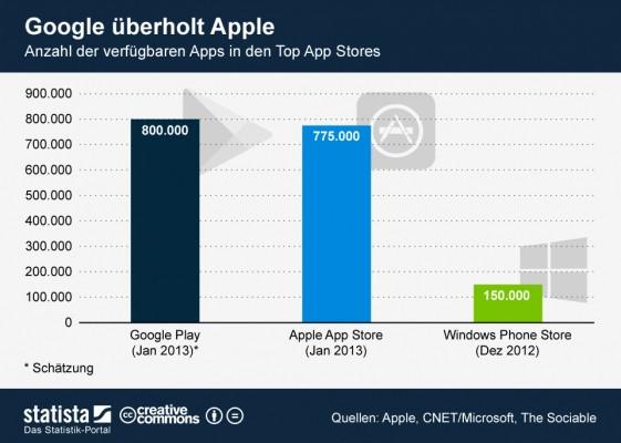 google play vs app store