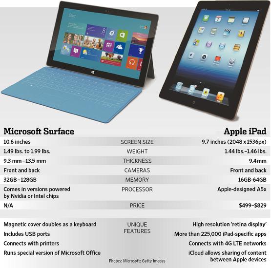 Tablet pc: iPad e Surface incubo dei tecnici riparatori