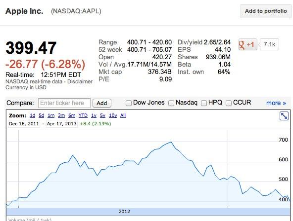 Azioni Apple: Wall Street in ribasso, colpa della Mela