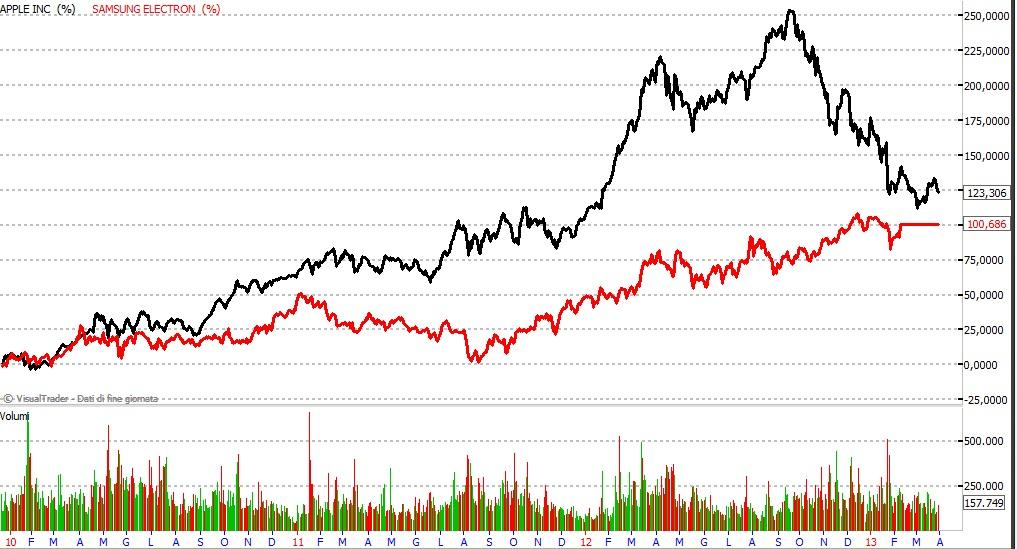 Azioni Apple contro azioni Samsung