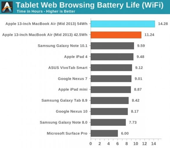 Apple: MacBook Air 2013 vs iPad 4, sfida sulla durata della batteria