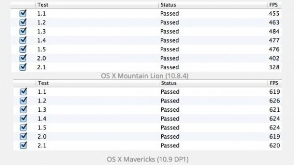 Mavericks OS X: primi test, superiore a Lion