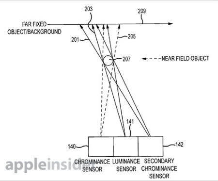 brevetti fotocamera iPhone 5s