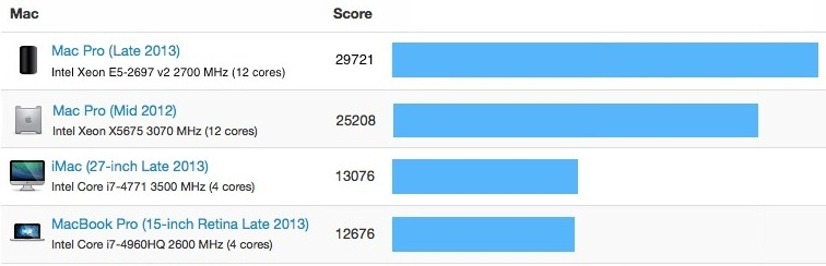 Apple: Mac Pro, ultimi benchmark online per il 12-core