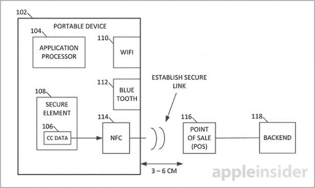 apple pagamenti elettronici brevetto